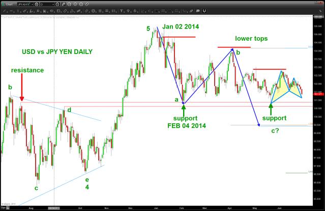 USD vs JPY YEN Daily