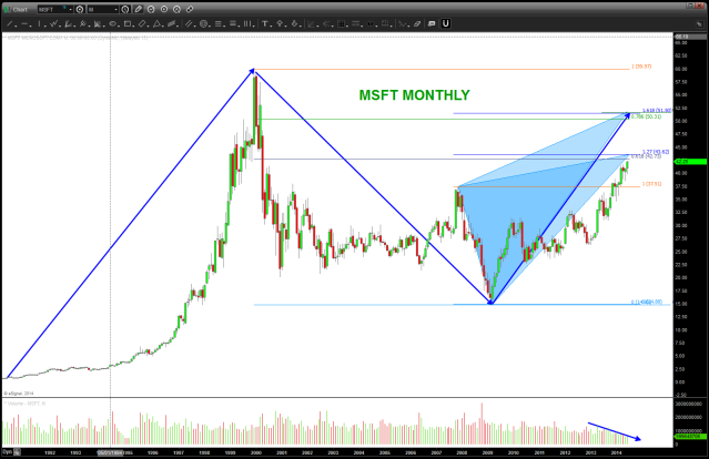 MSFT approaching resistance zones - watch closely or take some off the table