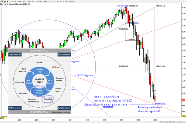 XLF and the importance of sector rotation.