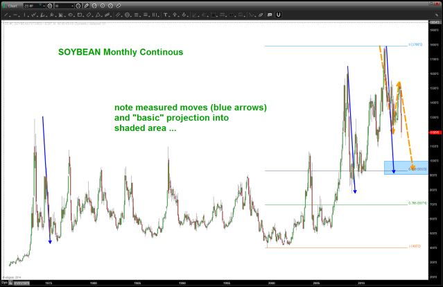 SOYBEAN continuous contract MONTHLY