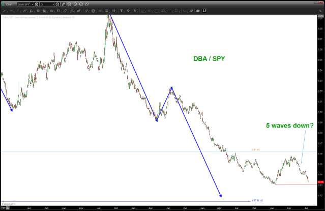 DBA/ SPY relative strength ratio