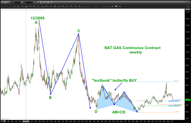 NAT GAS set up - watch for the retracement levels shown