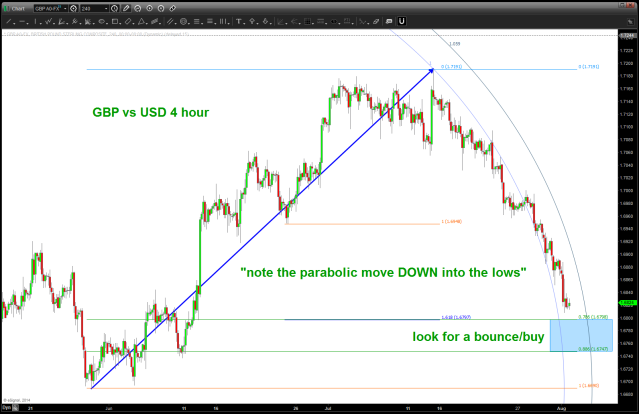 """POUND acceleration down has hit the """"terminal"""" point so expect a bounce"""