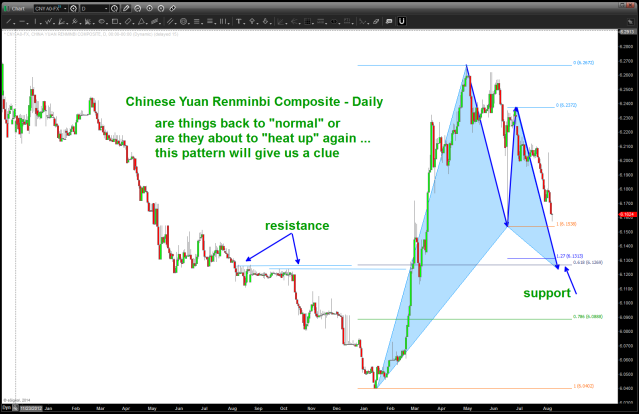 BUY pattern appearing on the Chinese Yuan vs USD (if holds = YUAN weak)
