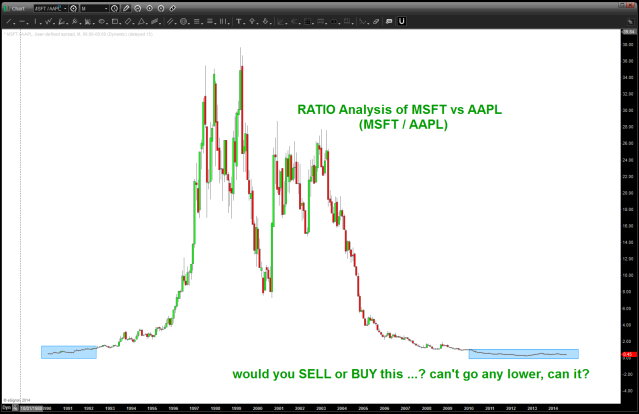 RATIO analysis of MSFT vs AAPL