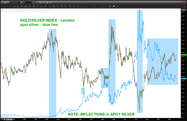 spot sliver - blue line - overlaid on ratio of gold/silver