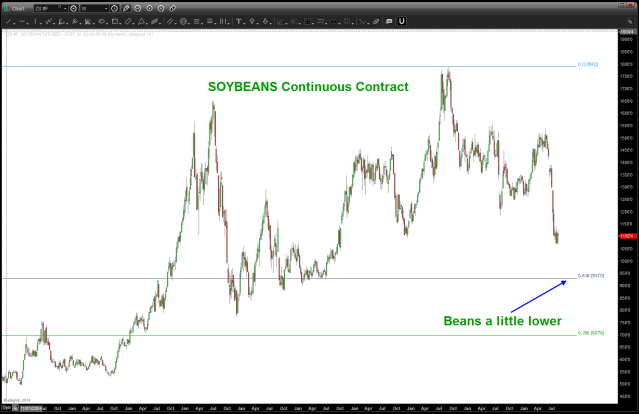 Soybeans Continuous