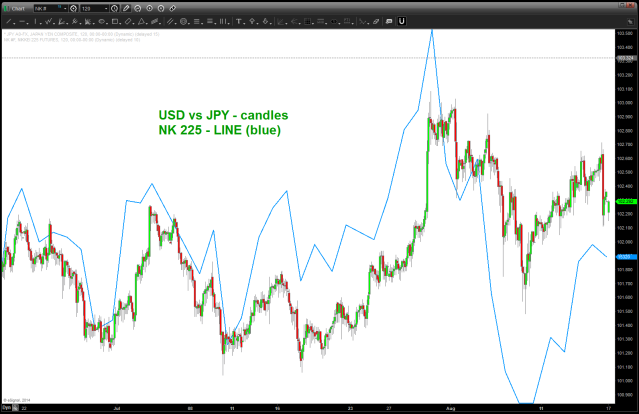 NK 225 overlaid on USD vs JPY (notice how synchronized they are)