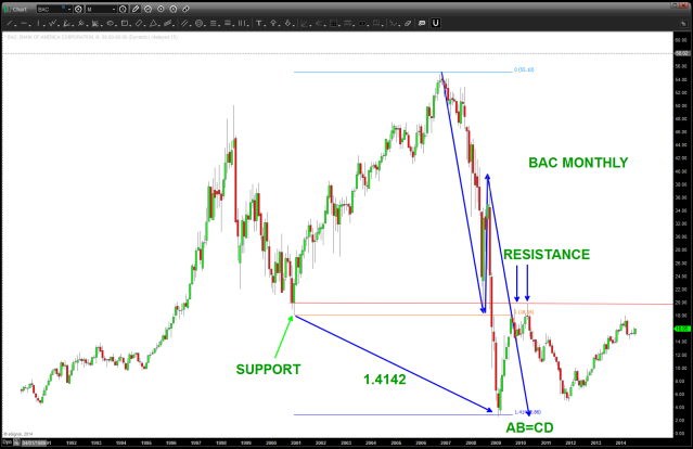 PATTERNS behind the low in BAC