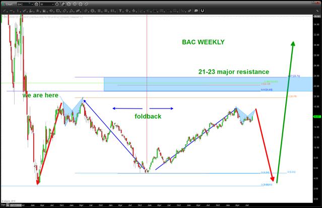 BAC foldback pattern