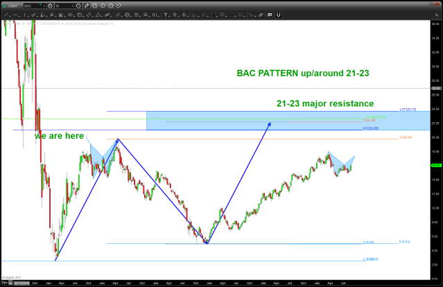 BAC PATTERN up at 21-23