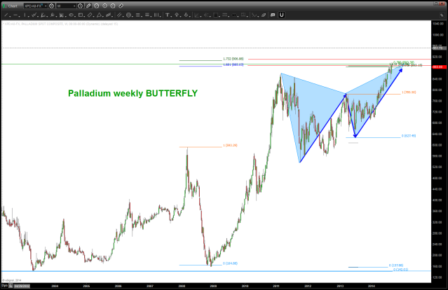 Butterfly SELL pattern