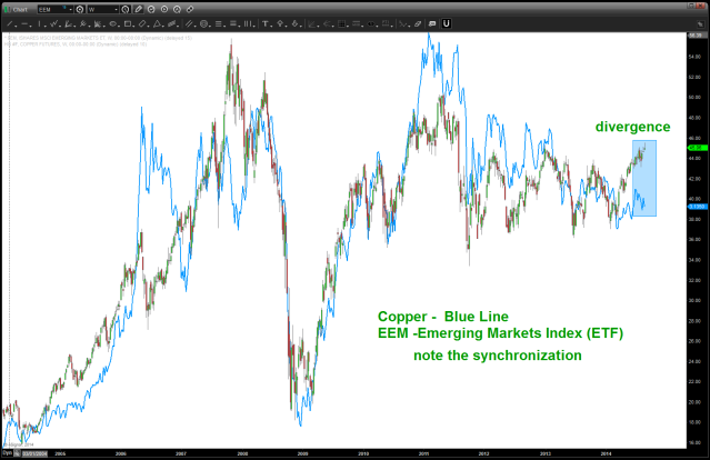 "note the CLOSE correlation of Copper and EEM for a ""pretty long"" time"