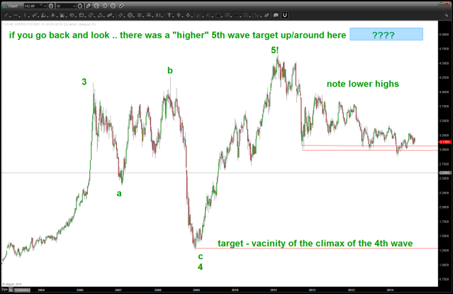 note a POTENTIAL for an ENORMOUS top in place for Copper 1,2,3,4,5