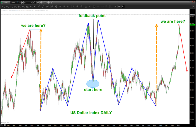Dollar Index Foldback - next leg complete
