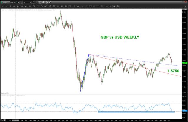 GBP vs USD WEEKLY