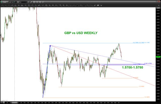 Great British Pound Weekly
