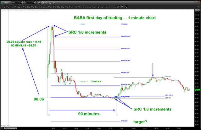 BABA first day of trading