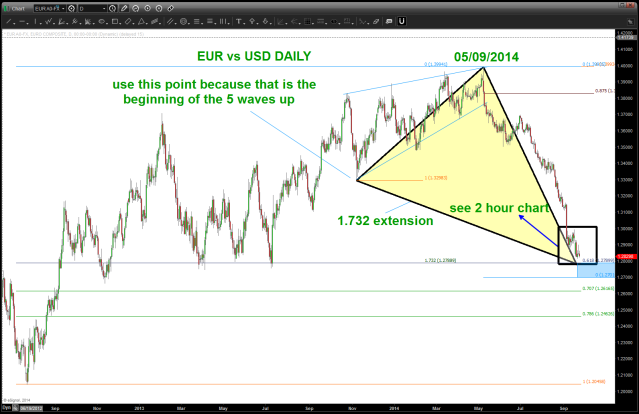 Daily EURO look