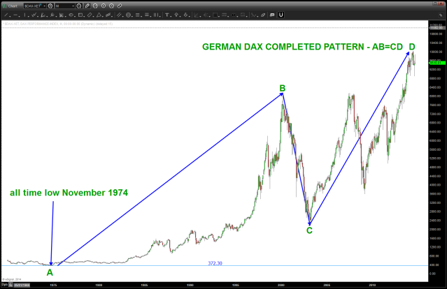 GERMAN DAX Monthly AB=CD from all time how to all time high - COMPLETE