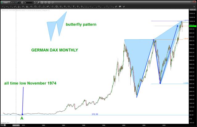 Butterfly #1 on German Dax