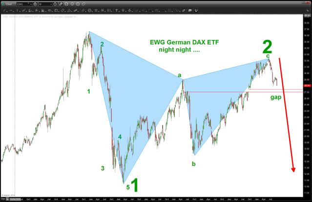 EWG ETF for German Dax