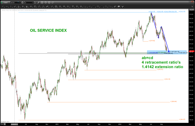 OIL SERVICES INDEX support