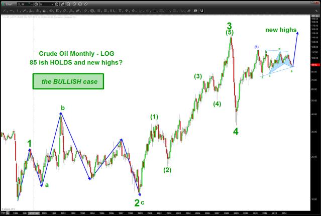 Crude Oil the BULL case)