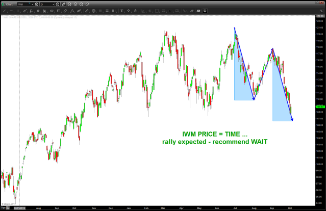PRICE = TIME on IWM
