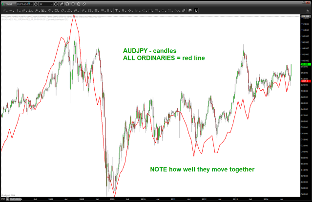 AUD vs USD and All Ordinaries