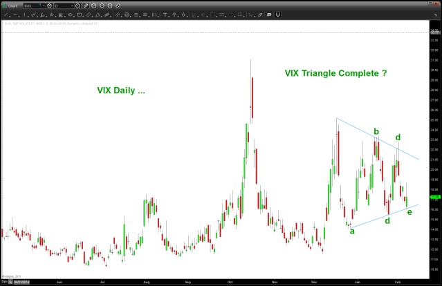 VIX traingle complete a-b-c-d-e