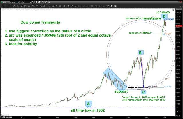 Dow Jones Transports UPDATED