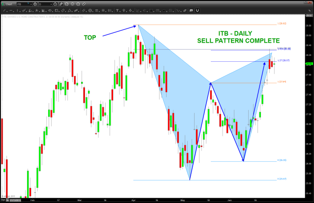 Daily GARTLEY SELL pattern on Home Cosntruction index