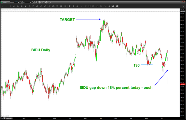 BIDU gap down today