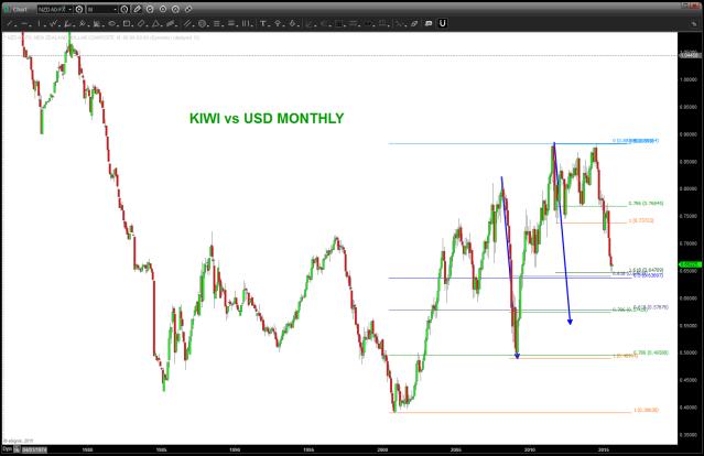 KIWI vs USD Monthly