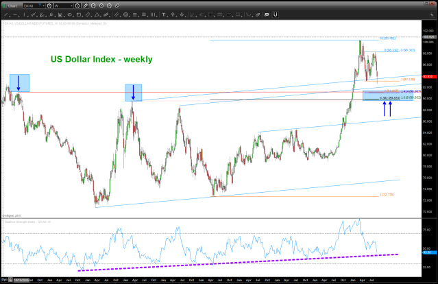 US Dollar Index