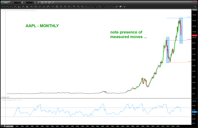$AAPL measured moves ...