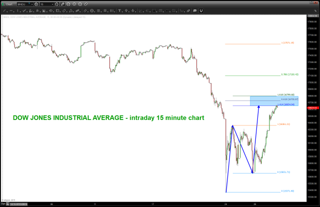 DJIA Intraday Sell pattern