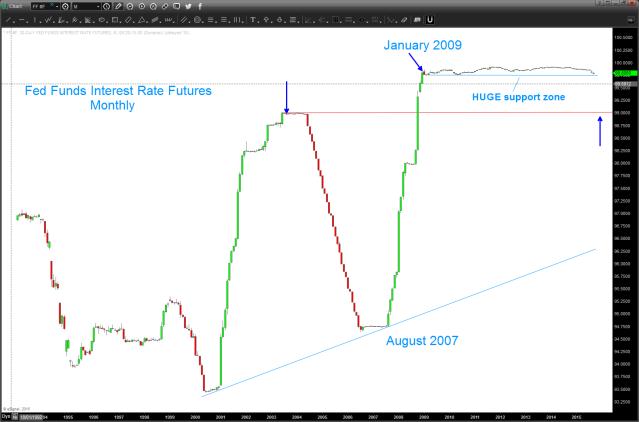 Fed Fund Futures