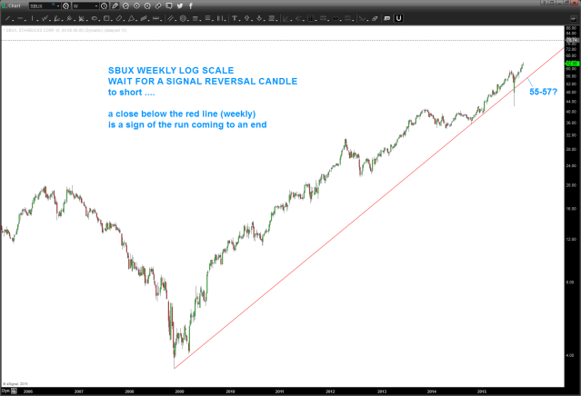 SBUX weekly log ... watch for a weekly signal reversal candle and/or a weekly close below red log trend line from2009