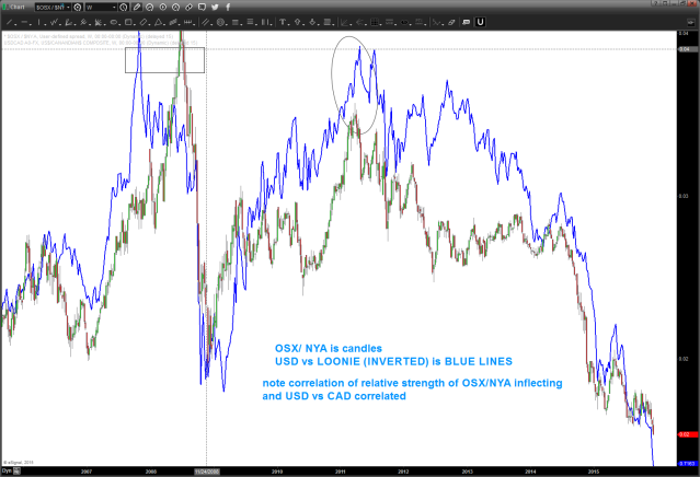 correlation of loonie and osx vs nya