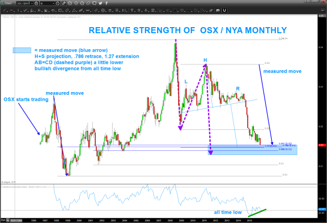 relative strenght of osx vs nya
