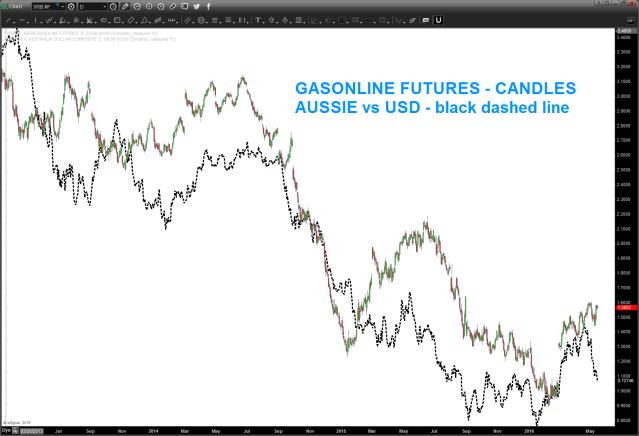 Gasoline and Aussie vs USD